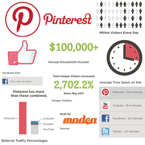 Best Business Practices for Pinterest