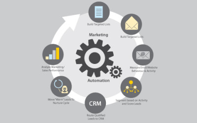 Marketing Automation & Email
