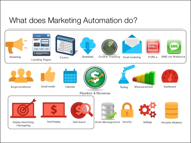 Marketing Automation process